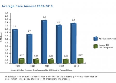 Average Face Amount 2013_0