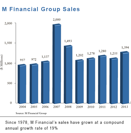 M Financial Group Sales 2013_0