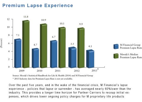 Premium Lapse Experience 2013_0